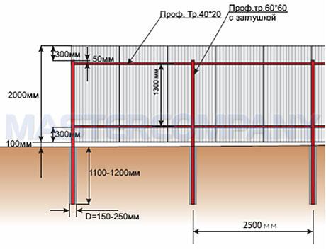 Как правильно построить забор из профнастила с опалубкой своими руками