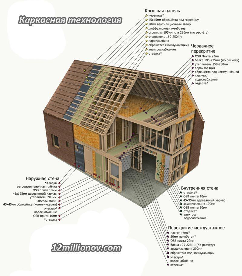 строительства домов,