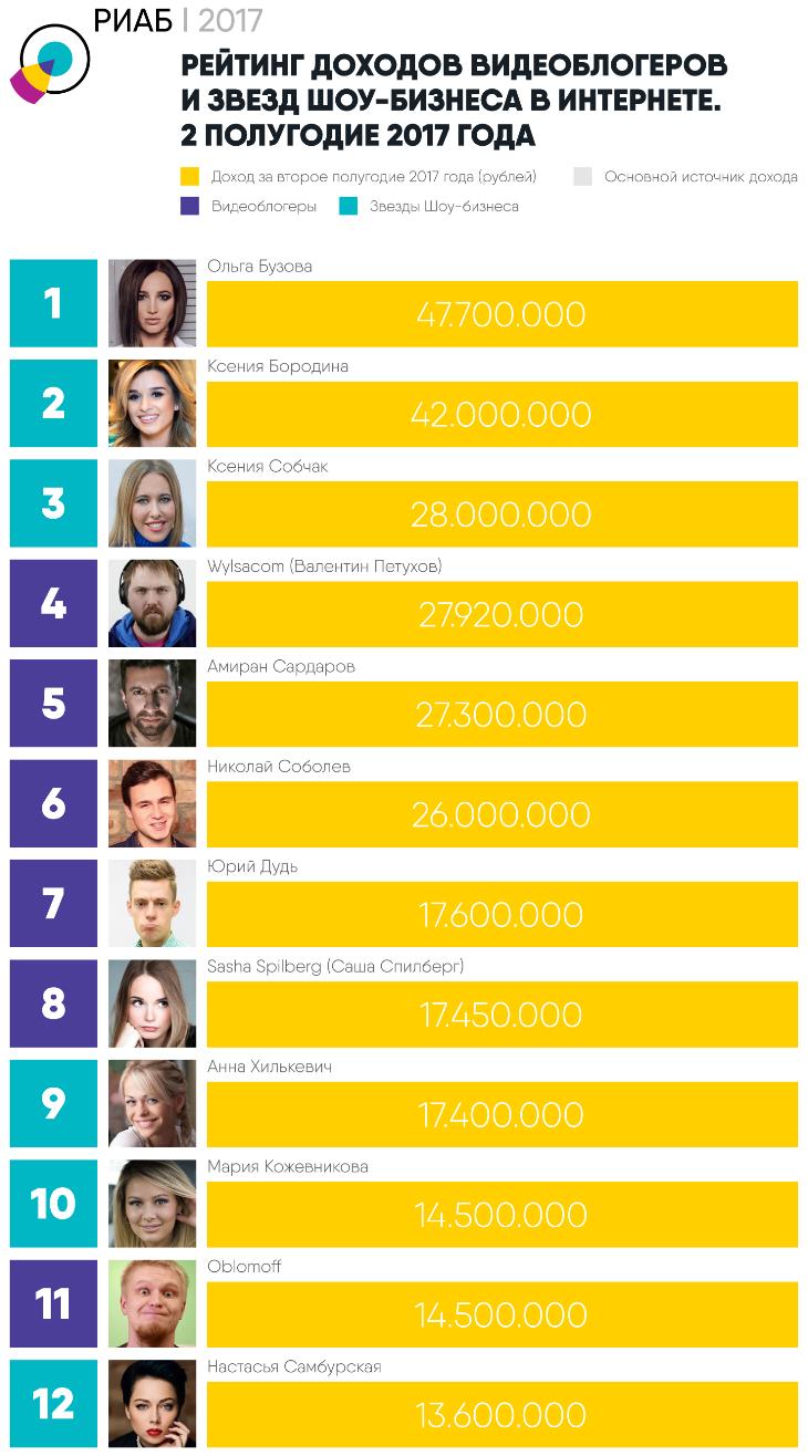 61e19178549 По данным агенства РИАБ (Российское Исследовательское Агентство Блогеров).  Смотрите также рейтинг самых популярных блоггеров Ютуба в России